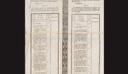 Französisch-deutschsprachige Weinlagenklassifikation Bezirk Trier von 1808